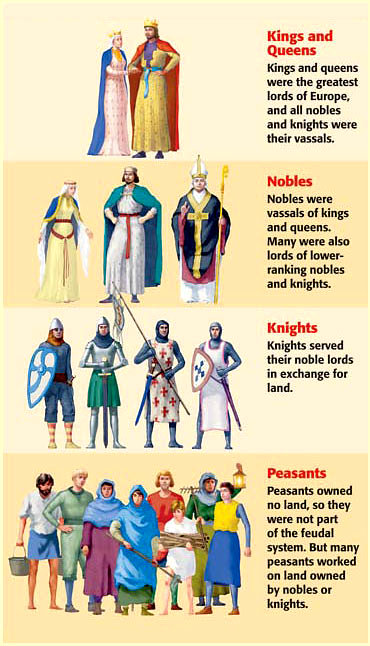 a history of the feudal system and feudal stratification
