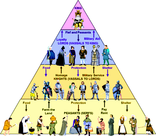 feudalism in the medieval society Feudalism and serfdom were both prevalent in western europe for roughly the  duration of the middle ages (ca 500-1500), after which they gradually faded3 (in .