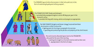 Feudalism-Feudal-System