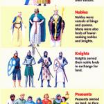 Medieval Vassals postion in the Feudal system