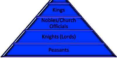 Feudal System Pyramid