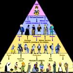 Feudalism The Feudal Pyramid Image