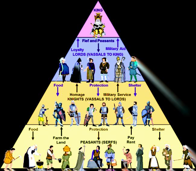 Feudalism The Feudal Pyramid Image - What is Feudalism?