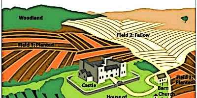 Medieval Farming Medieval Fields 3 Field System