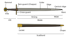 Medieval Sword Parts image highlighting the parts of a medieval sword